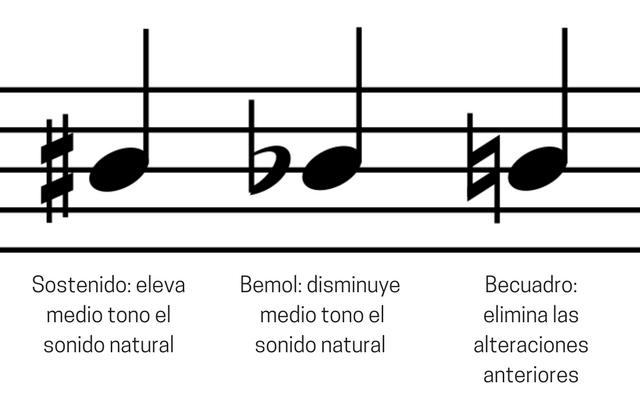 Compositores de musica clasica - Sostenido bemol y becuadro